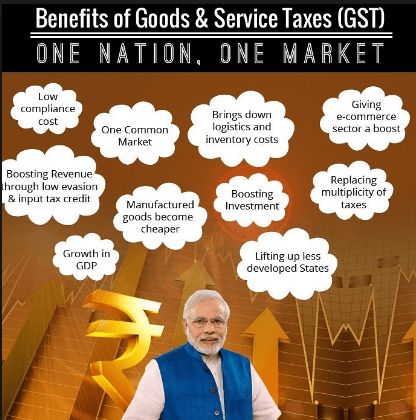 Full Form Of GST
